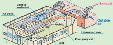 Dry room System